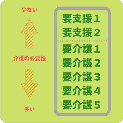 要介護度7段階